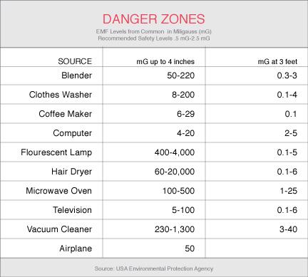 EMF Exposure Chart - Compare to Sauna