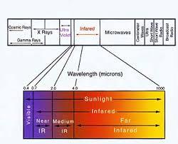 Near vs mid vs far infrared sauna heaters